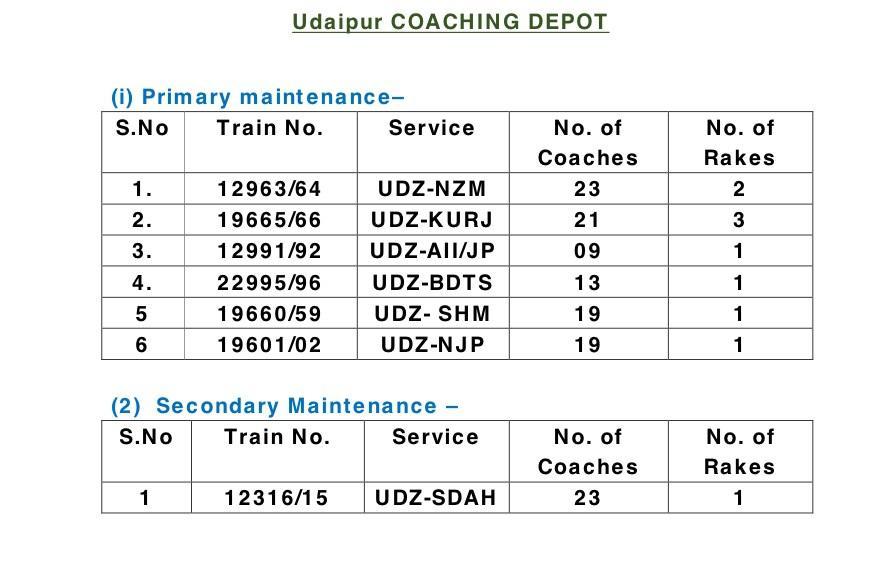 19666/Udaipur City - Khajuraho Express