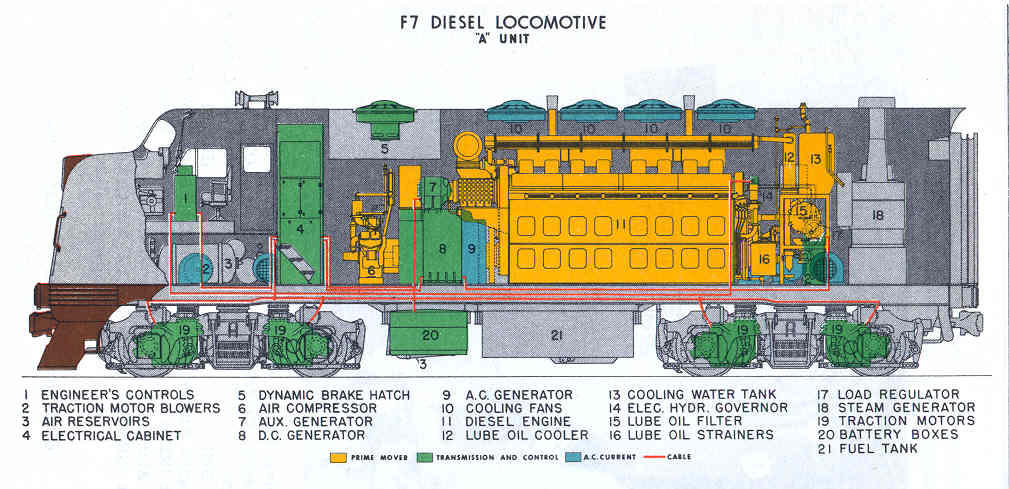 iri picture \u0026 video gallery 3 railway enquiryvarious parts of a diesel locomotives