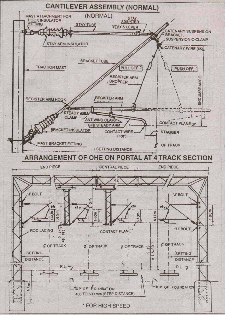 OHE & Overhead Equipment Cantilever - Railways FAQ - Railway Enquiry
