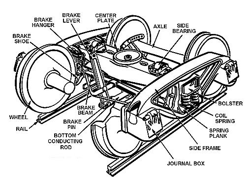 Specification For Axle Box Assemblies With Axle Journal Bearings For