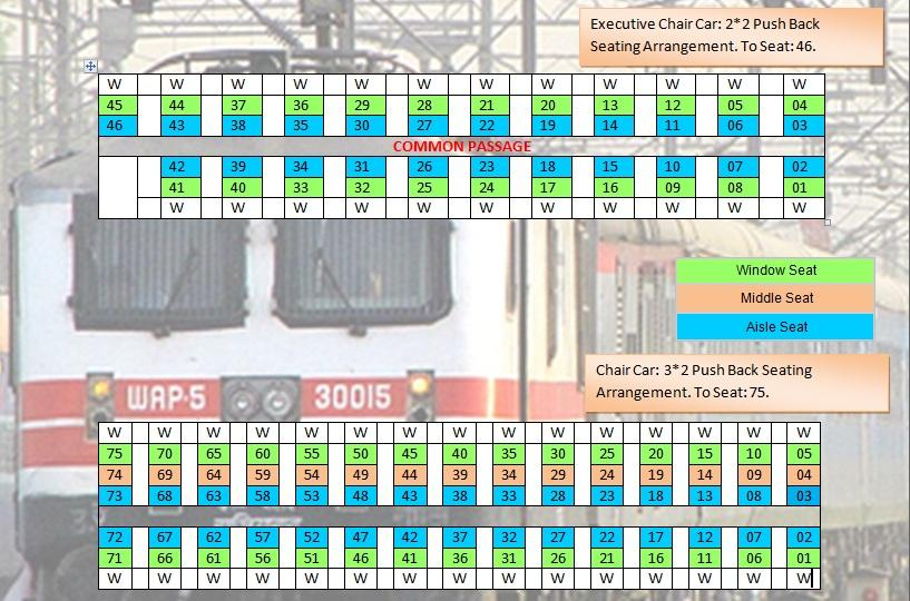 what are the various seat layouts of icf integral coach factory