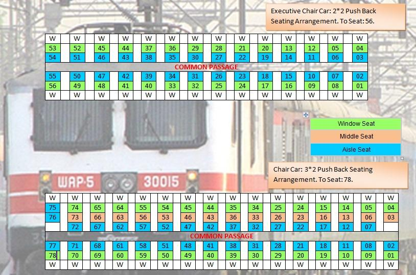 What Are The Various Seat Layouts Of Lhb Linke Holfmann Busch