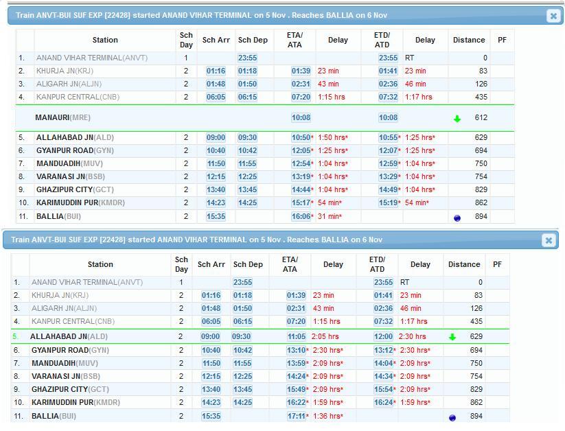 Again, Today (6th Nov 2016) train no-22428 rapid by NCR Rail.